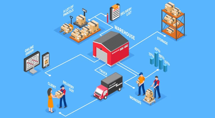 food and beverages industry logistics